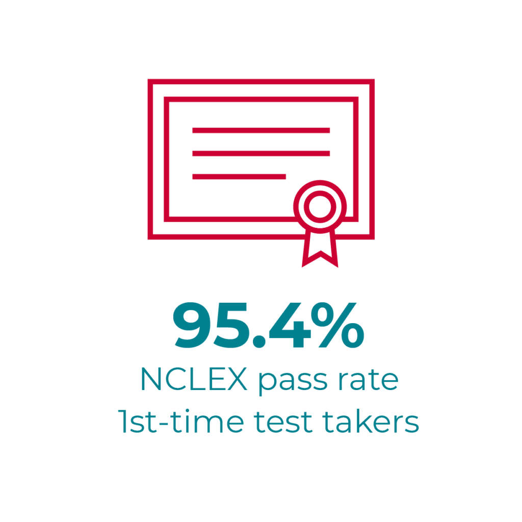 95.4% NCLEX pass rate - 1st time test takers